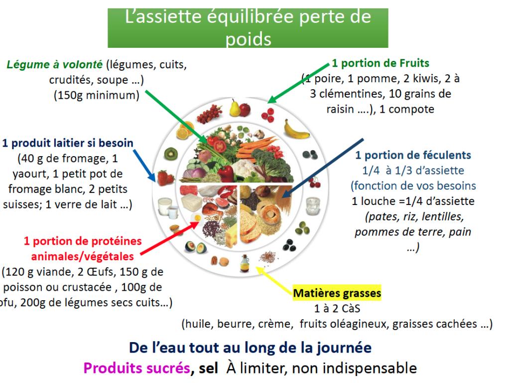 L'assiette équilibrée perte de poids